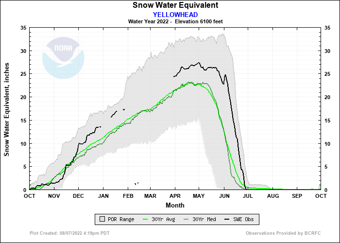 YELLOWHEAD Water Year Snow Plot