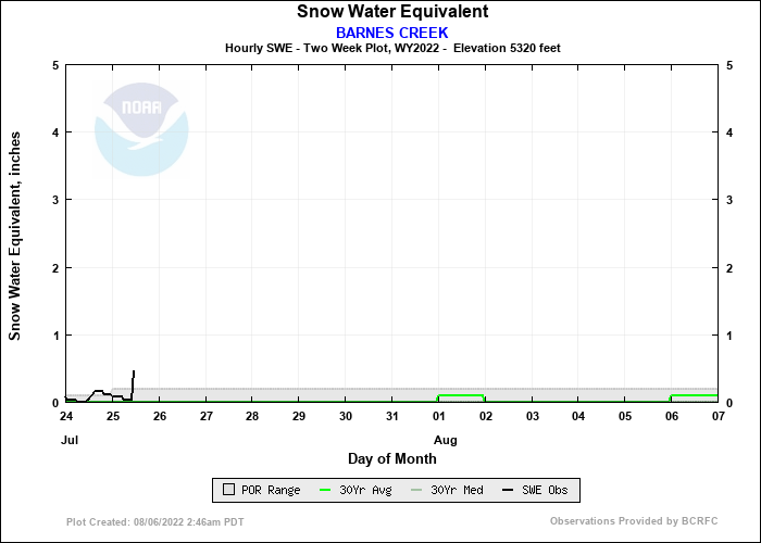 BARNES CREEK 14 Day Snow Plot