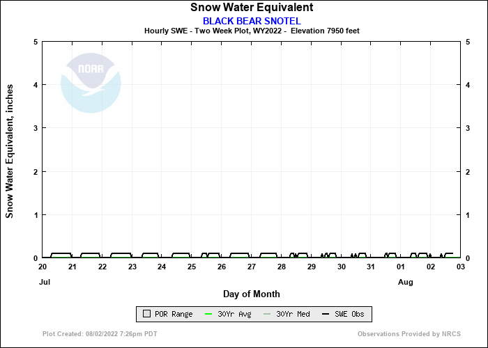 BLACK BEAR SNOTEL 14 Day Snow Plot