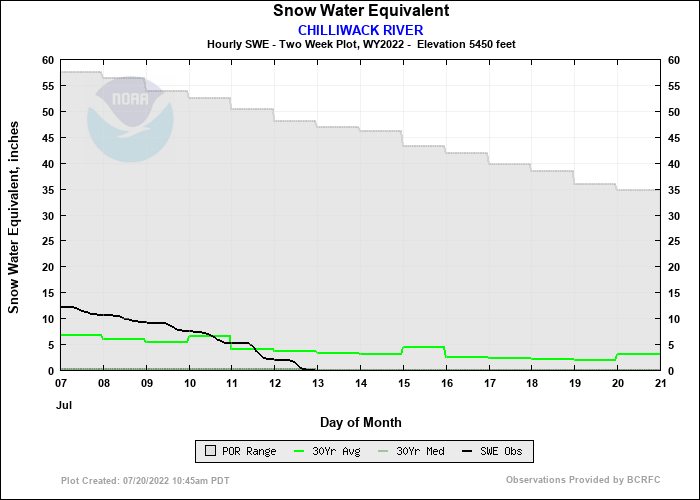 CHILLIWACK RIVER 14 Day Snow Plot