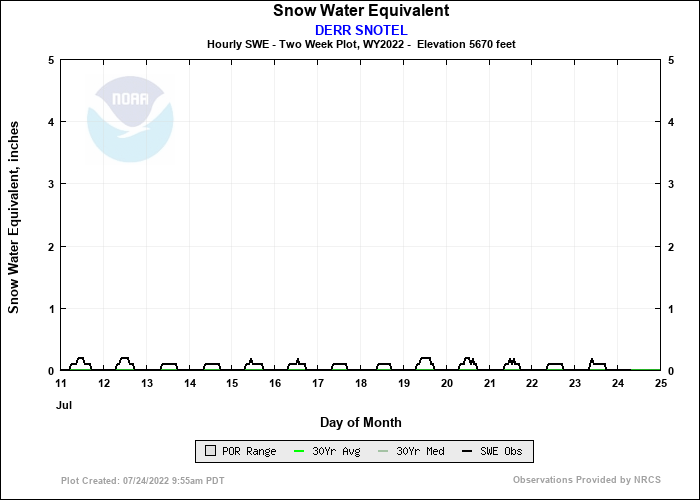 DERR SNOTEL 14 Day Snow Plot