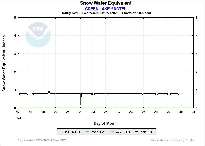 GREEN LAKE SNOTEL 14 Day Snow Plot