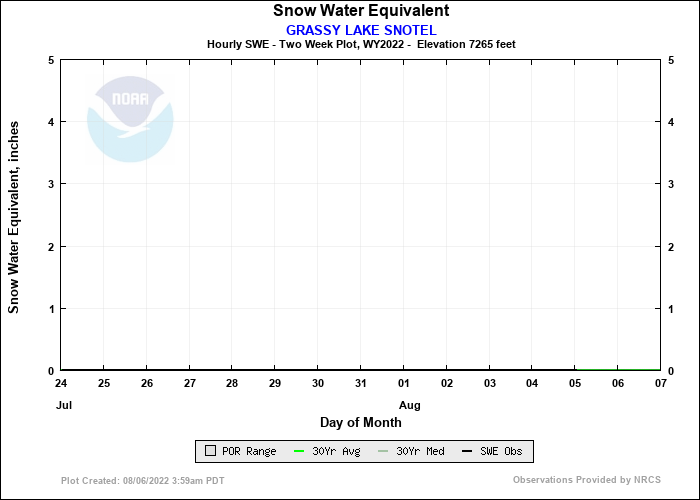 GRASSY LAKE SNOTEL 14 Day Snow Plot