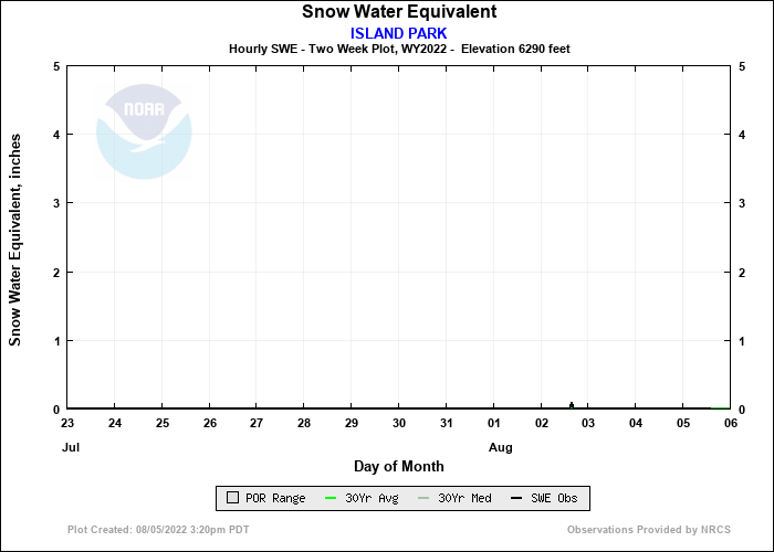 ISLAND PARK 14 Day Snow Plot