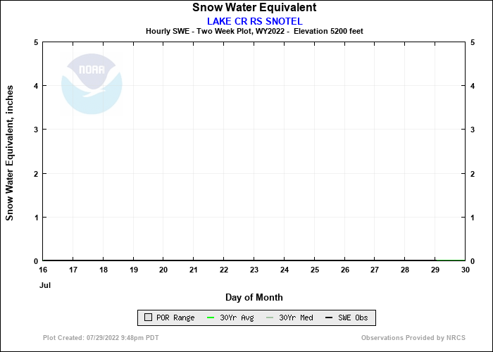 LAKE CR RS SNOTEL 14 Day Snow Plot