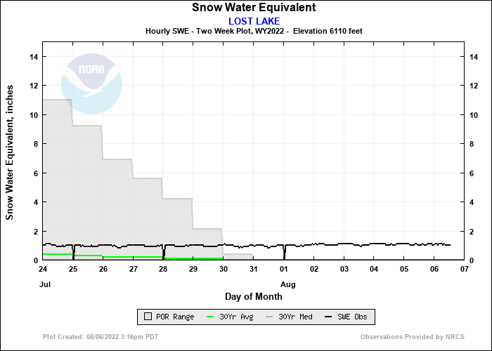 LOST LAKE 14 Day Snow Plot