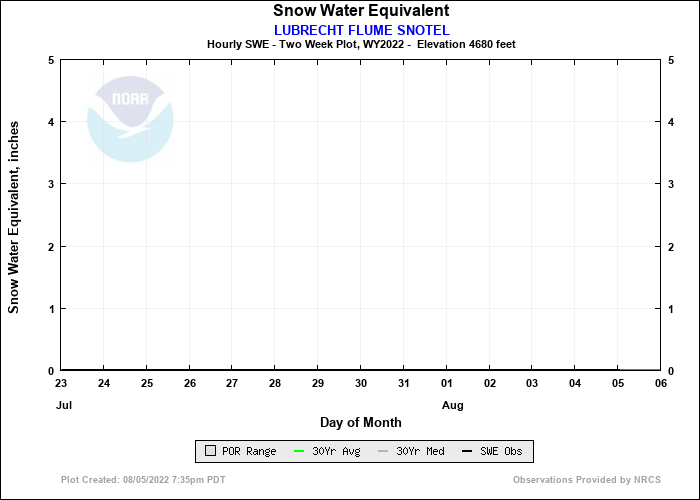 LUBRECHT FLUME SNOTEL 14 Day Snow Plot
