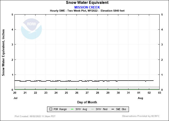 MISSION CREEK 14 Day Snow Plot