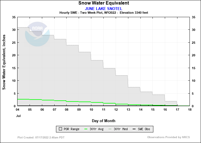 JUNE LAKE SNOTEL 14 Day Snow Plot