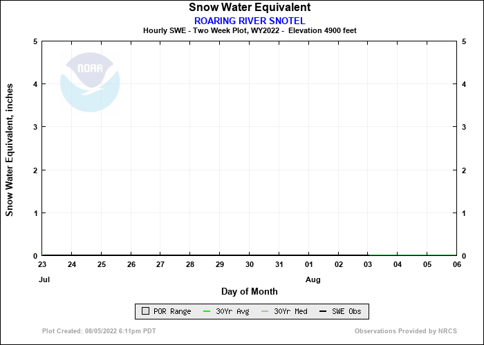 ROARING RIVER SNOTEL 14 Day Snow Plot