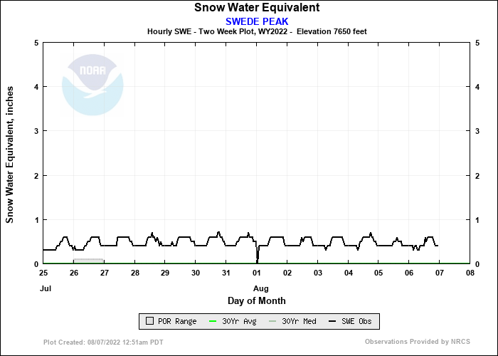 SWEDE PEAK 14 Day Snow Plot