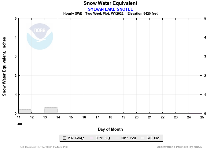 SYLVAN LAKE SNOTEL 14 Day Snow Plot
