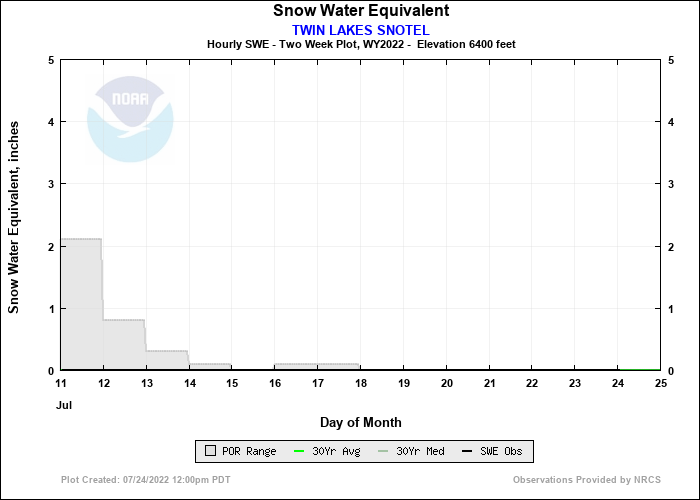 TWIN LAKES SNOTEL 14 Day Snow Plot
