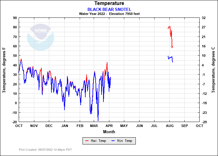 BLACK BEAR SNOTEL Temperature Plot