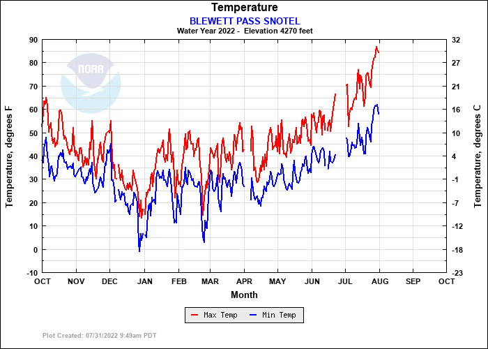 BLEWETT PASS SNOTEL Temperature Plot