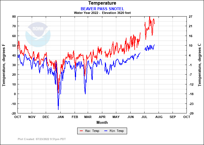 BEAVER PASS SNOTEL Temperature Plot