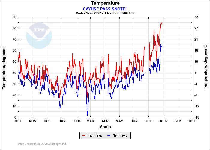 CAYUSE PASS SNOTEL Temperature Plot