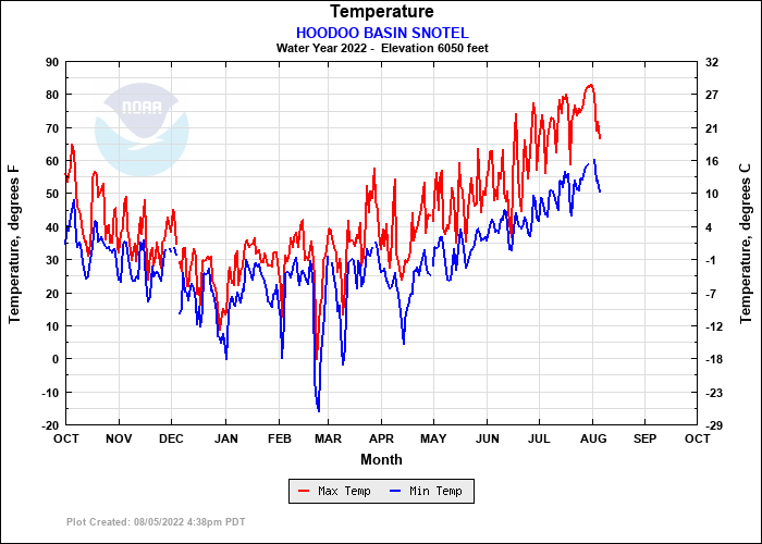 HOODOO BASIN SNOTEL Temperature Plot