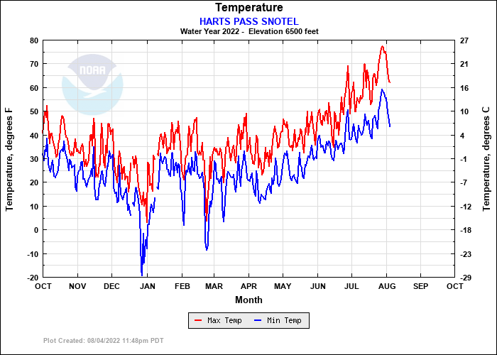 HARTS PASS SNOTEL Temperature Plot