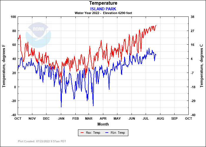ISLAND PARK Temperature Plot