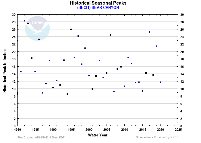 BEAR CANYON Historical Seasonal Peaks