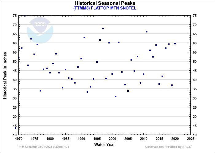 FLATTOP MTN SNOTEL Historical Seasonal Peaks