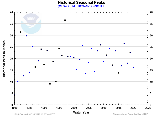 MT HOWARD SNOTEL Historical Seasonal Peaks