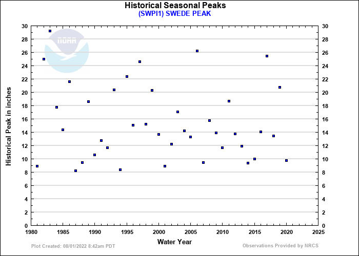 SWEDE PEAK Historical Seasonal Peaks