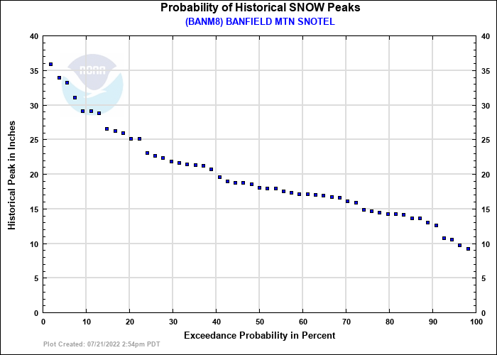 BANFIELD MTN SNOTEL Probability of Historical Seasonal Peaks