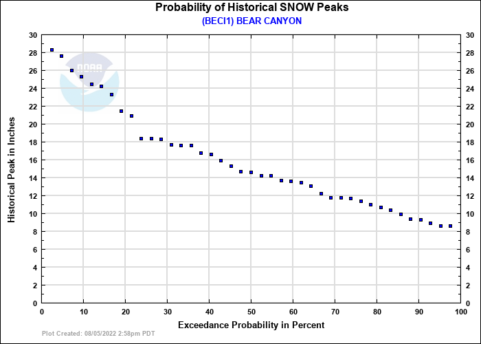 BEAR CANYON Probability of Historical Seasonal Peaks