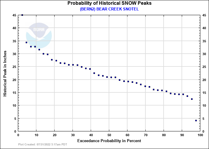 BEAR CREEK SNOTEL Probability of Historical Seasonal Peaks