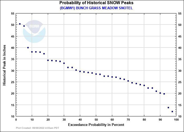 BUNCH GRASS MEADOW SNOTEL Probability of Historical Seasonal Peaks