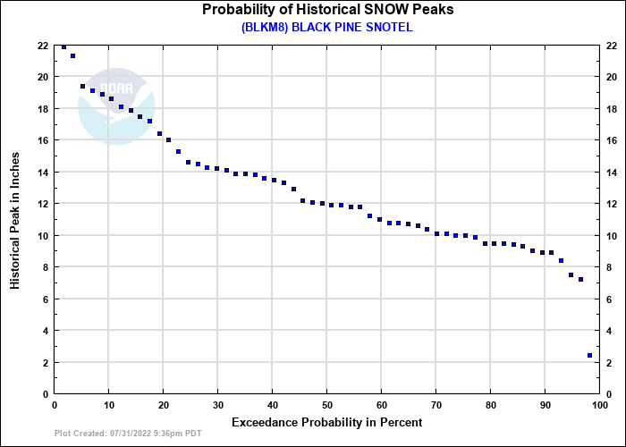 BLACK PINE SNOTEL Probability of Historical Seasonal Peaks