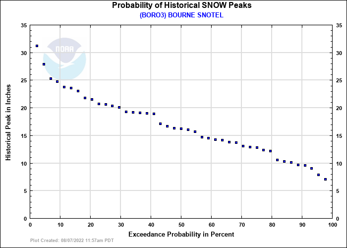 BOURNE SNOTEL Probability of Historical Seasonal Peaks