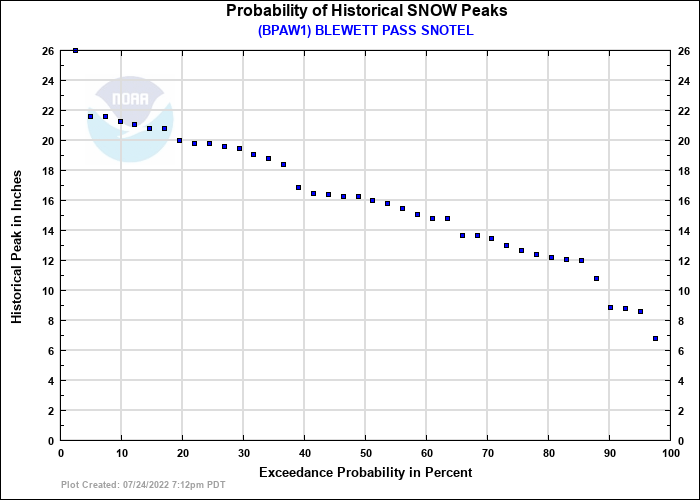 BLEWETT PASS SNOTEL Probability of Historical Seasonal Peaks