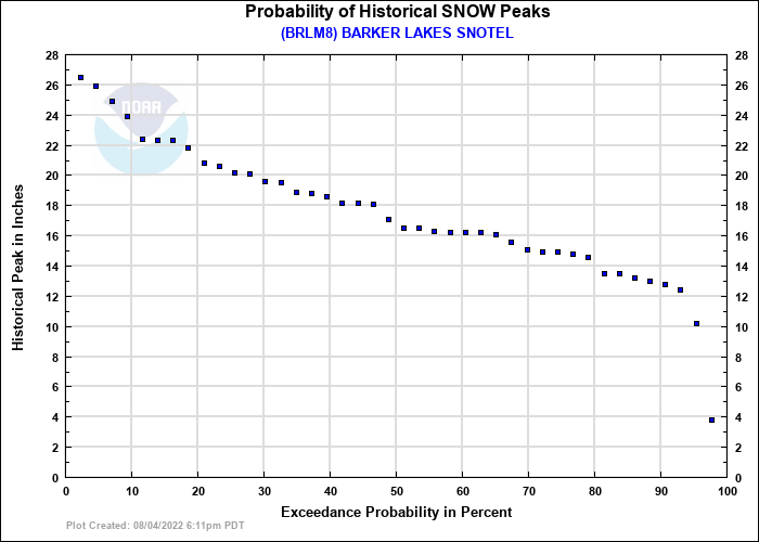 BARKER LAKES SNOTEL Probability of Historical Seasonal Peaks
