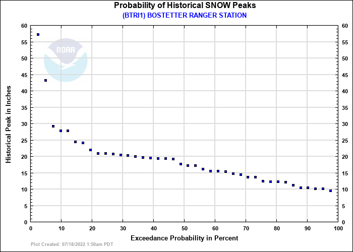 BOSTETTER RANGER STATION Probability of Historical Seasonal Peaks