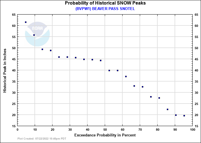 BEAVER PASS SNOTEL Probability of Historical Seasonal Peaks