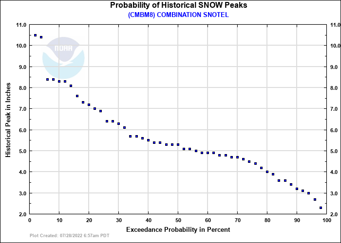 COMBINATION SNOTEL Probability of Historical Seasonal Peaks