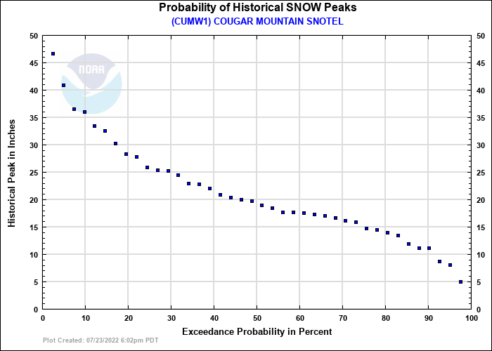 COUGAR MOUNTAIN SNOTEL Probability of Historical Seasonal Peaks