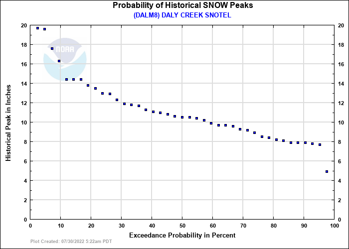 DALY CREEK SNOTEL Probability of Historical Seasonal Peaks