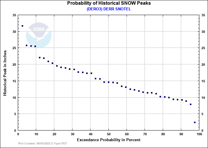 DERR SNOTEL Probability of Historical Seasonal Peaks