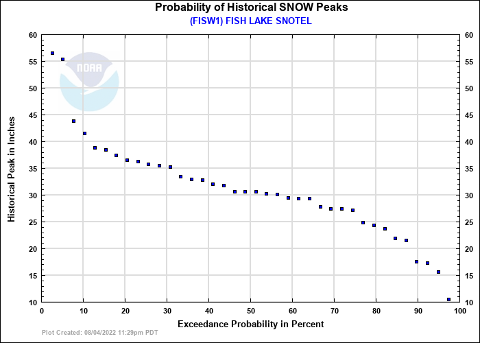 FISH LAKE SNOTEL Probability of Historical Seasonal Peaks