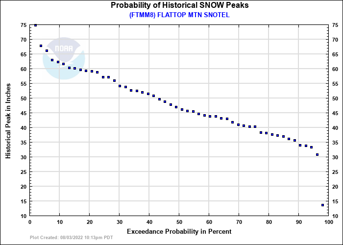 FLATTOP MTN SNOTEL Probability of Historical Seasonal Peaks