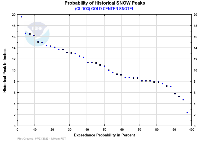 GOLD CENTER SNOTEL Probability of Historical Seasonal Peaks