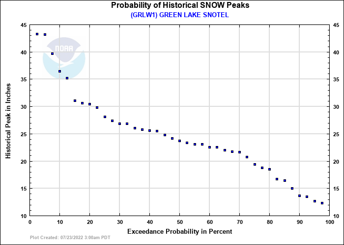 GREEN LAKE SNOTEL Probability of Historical Seasonal Peaks