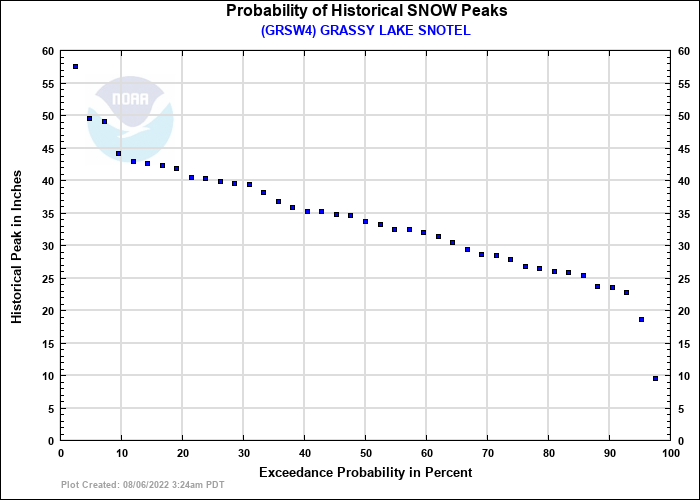 GRASSY LAKE SNOTEL Probability of Historical Seasonal Peaks