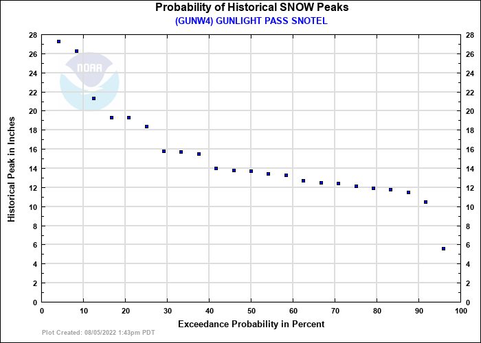 GUNLIGHT PASS SNOTEL Probability of Historical Seasonal Peaks