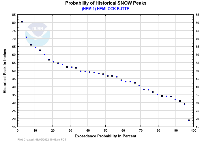 HEMLOCK BUTTE Probability of Historical Seasonal Peaks
