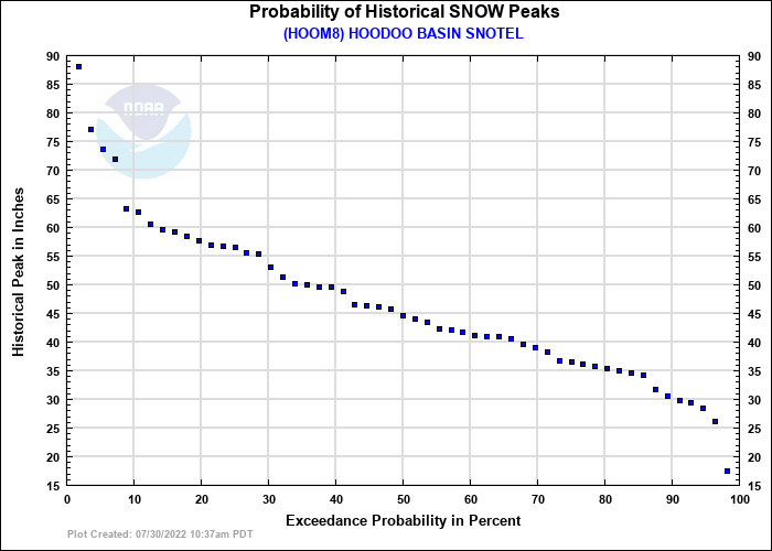 HOODOO BASIN SNOTEL Probability of Historical Seasonal Peaks